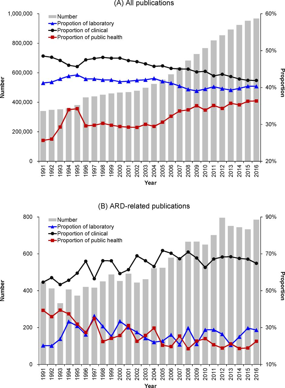Bibliometric analysis of gaps in research on asbestos