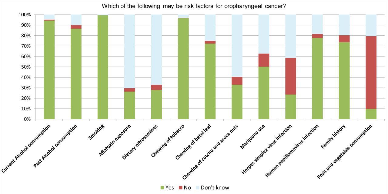 A cross-sectional survey of awareness of human