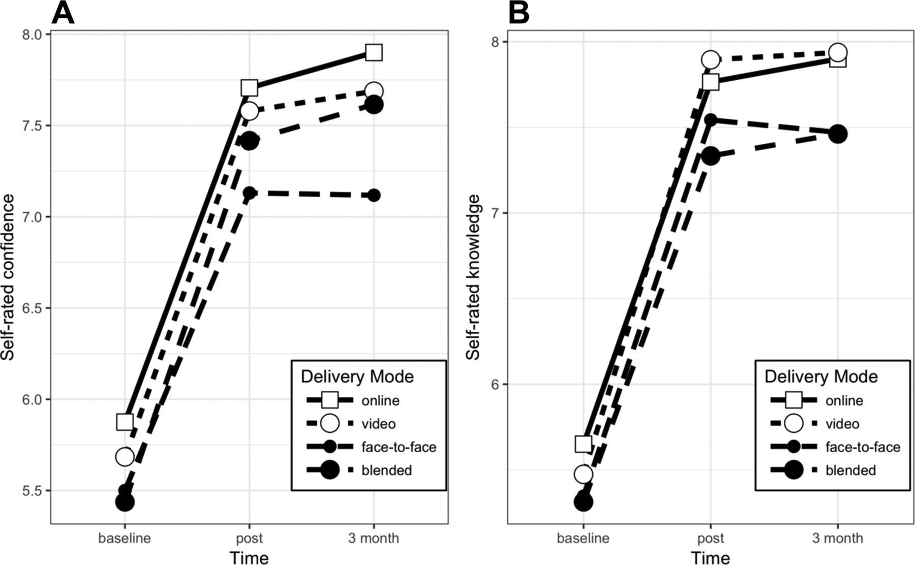 Good, bad or indifferent: a longitudinal multi-methods study