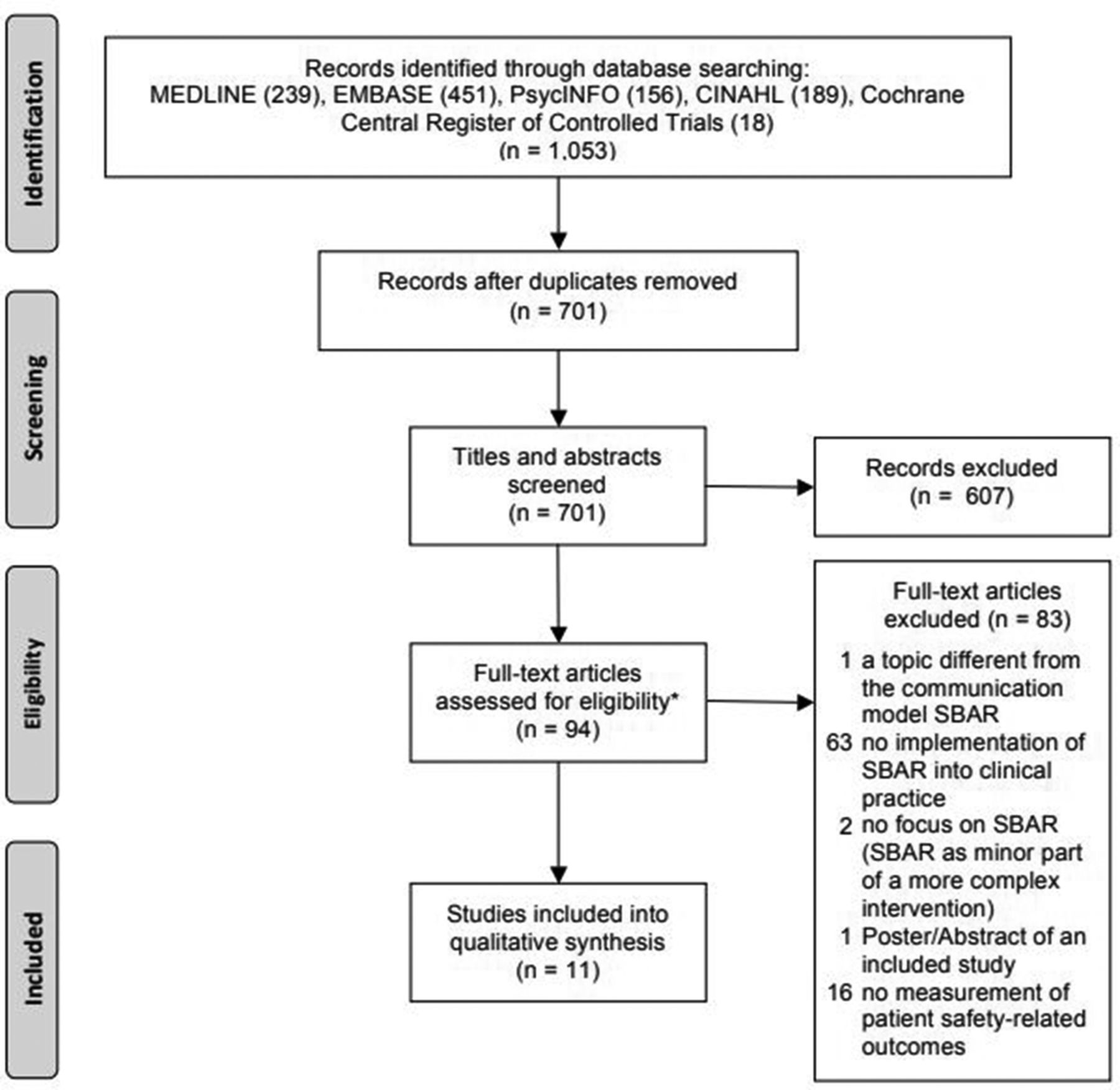 Impact of the communication and patient hand-off tool SBAR on