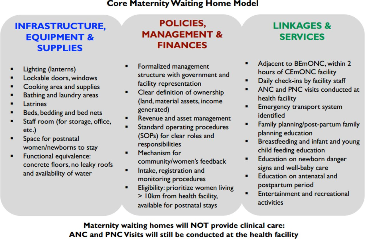 Impact of maternity waiting homes on facility delivery among remote