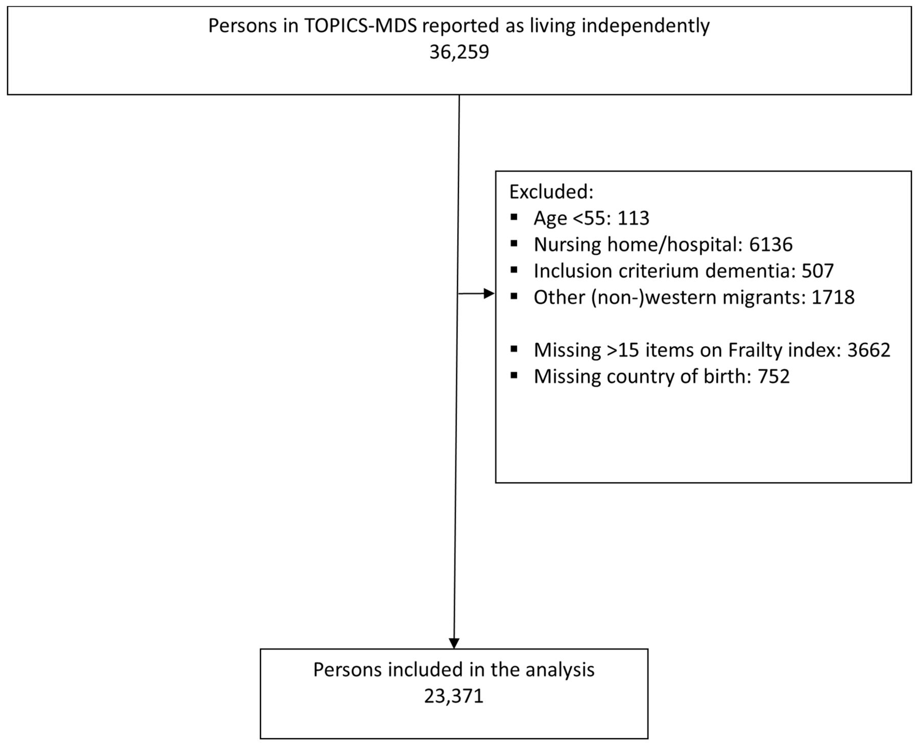 Ethnic differences in frailty: a cross-sectional study of pooled