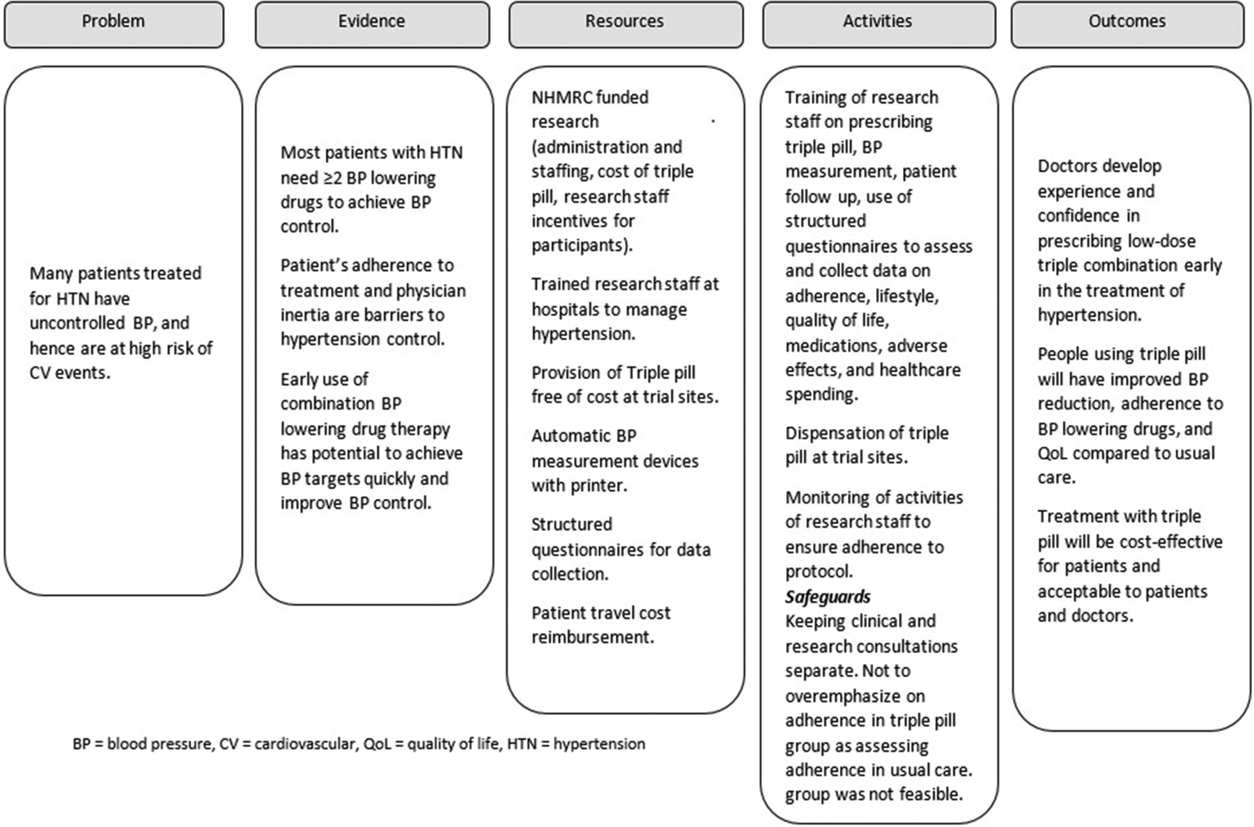 Process evaluation of a randomised controlled trial of a