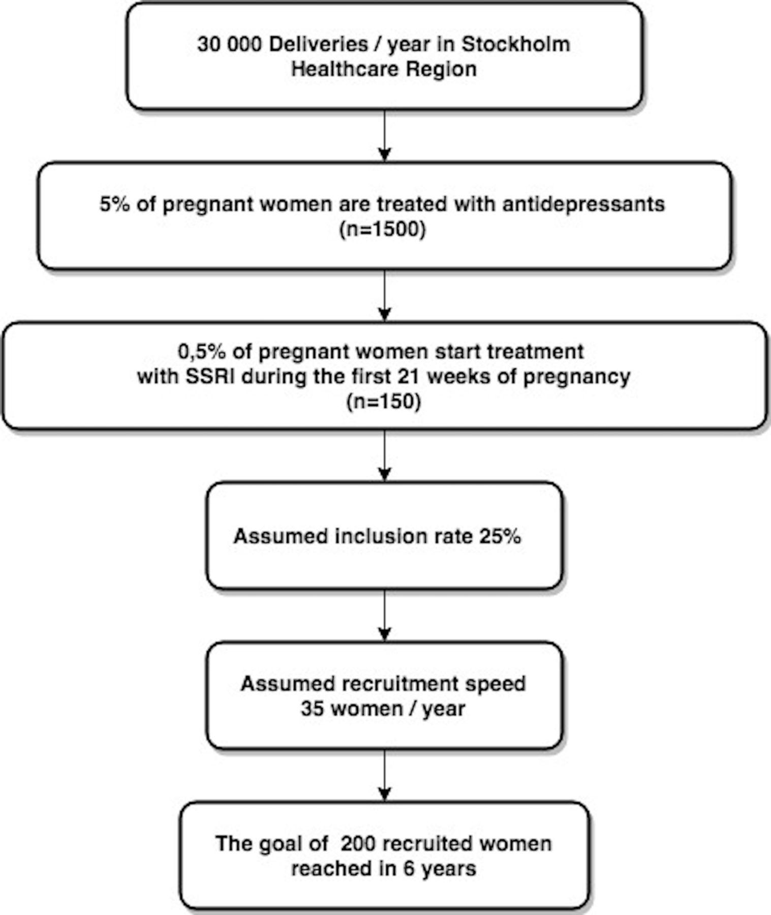 MAGDALENA: study protocol of a randomised, placebo