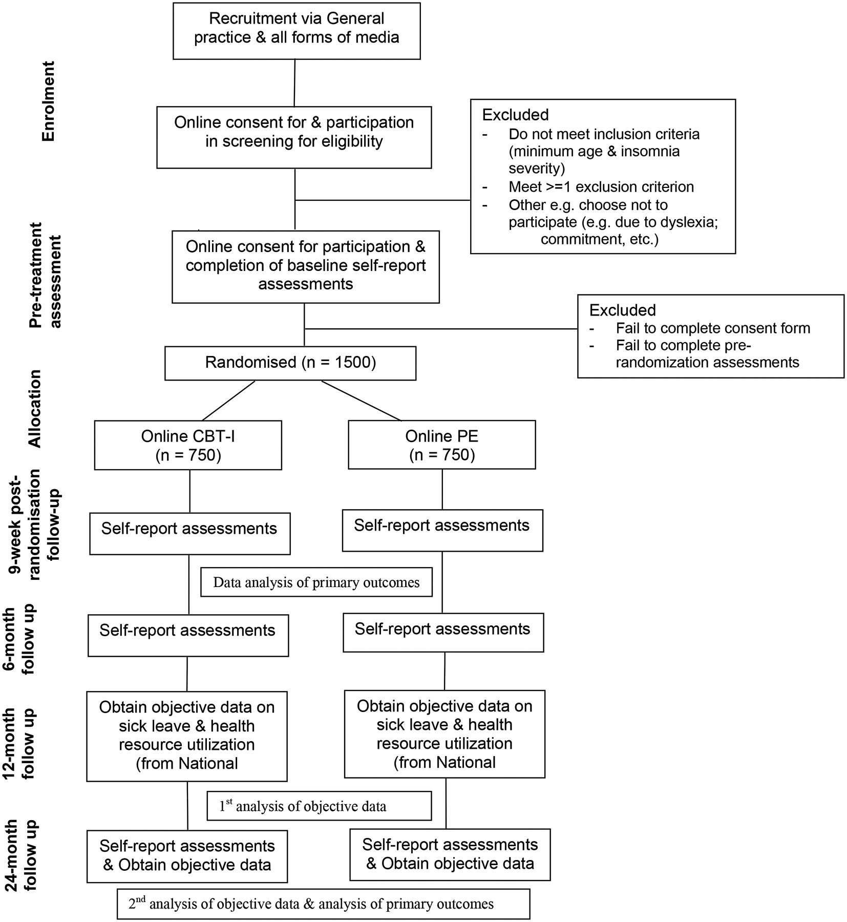 Overcoming insomnia: protocol for a large-scale randomised