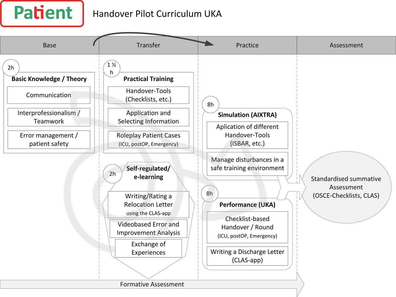 Handover training for medical students: a controlled educational