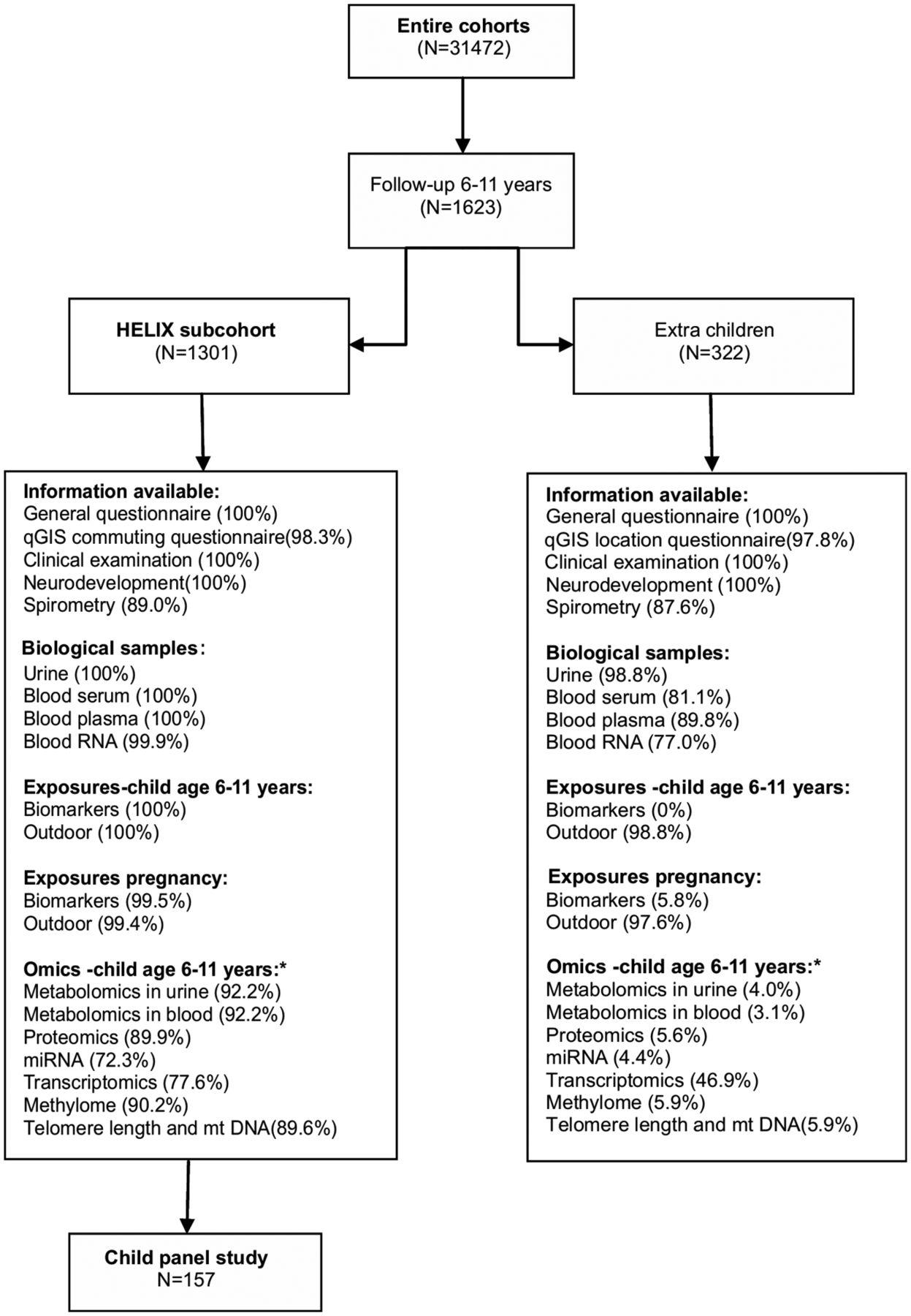 Human Early Life Exposome (HELIX) study: a European