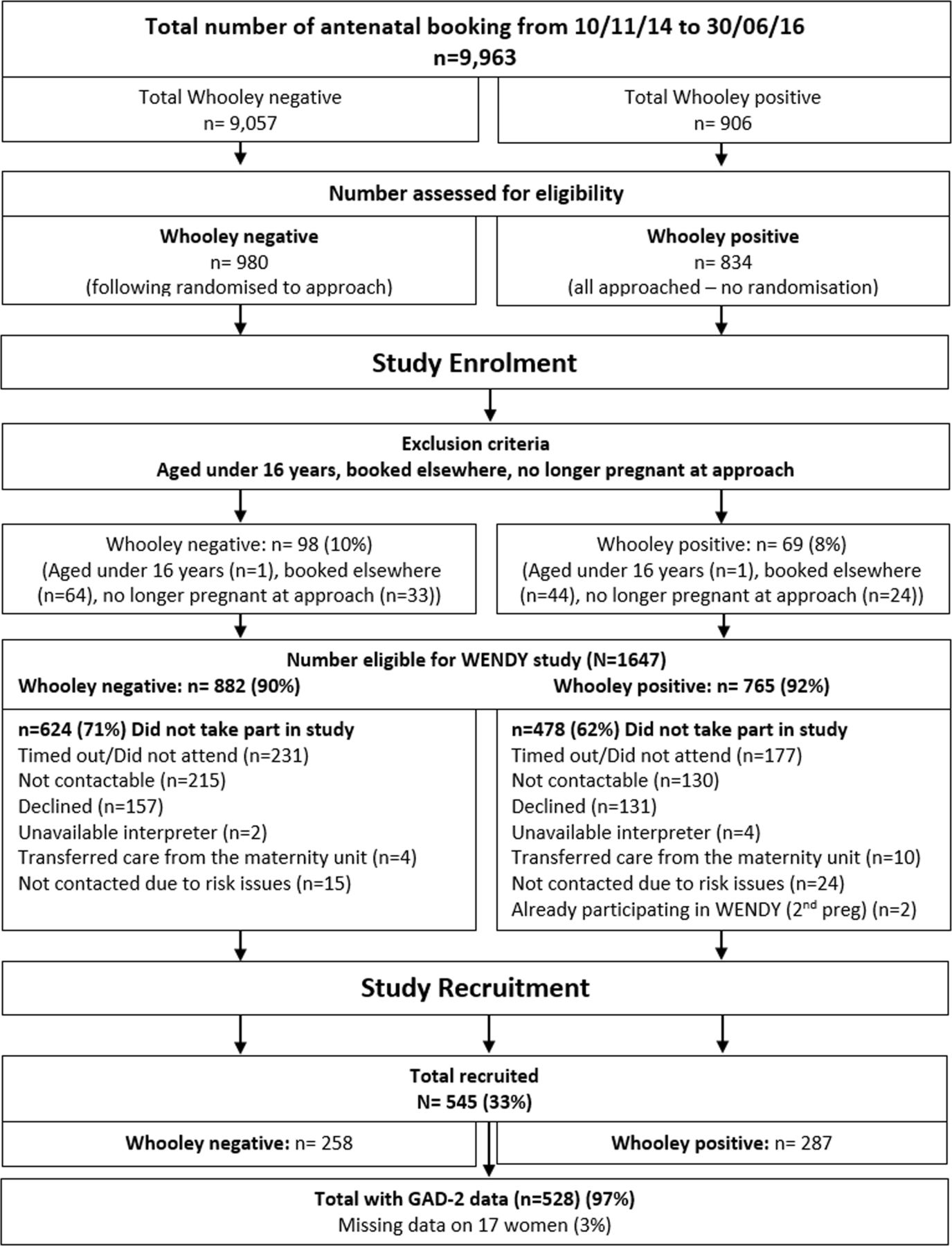 Prevalence and identification of anxiety disorders in pregnancy: the