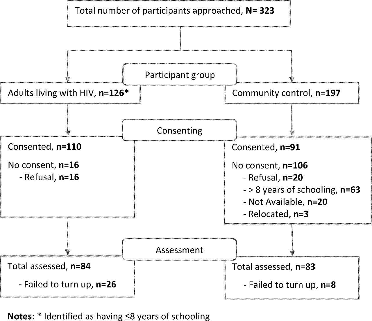 Neurocognitive And Mental Health Outcomes And Association With