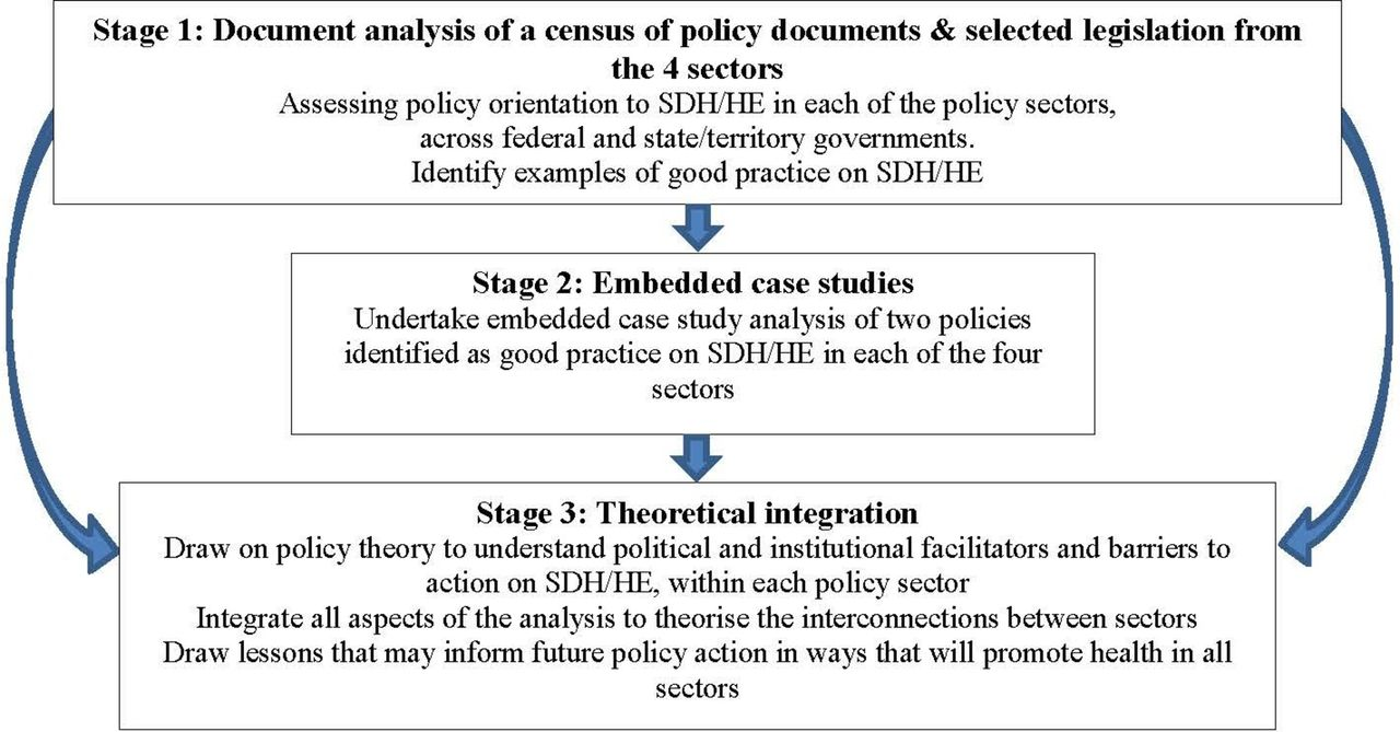 Qualitative protocol for understanding the contribution of