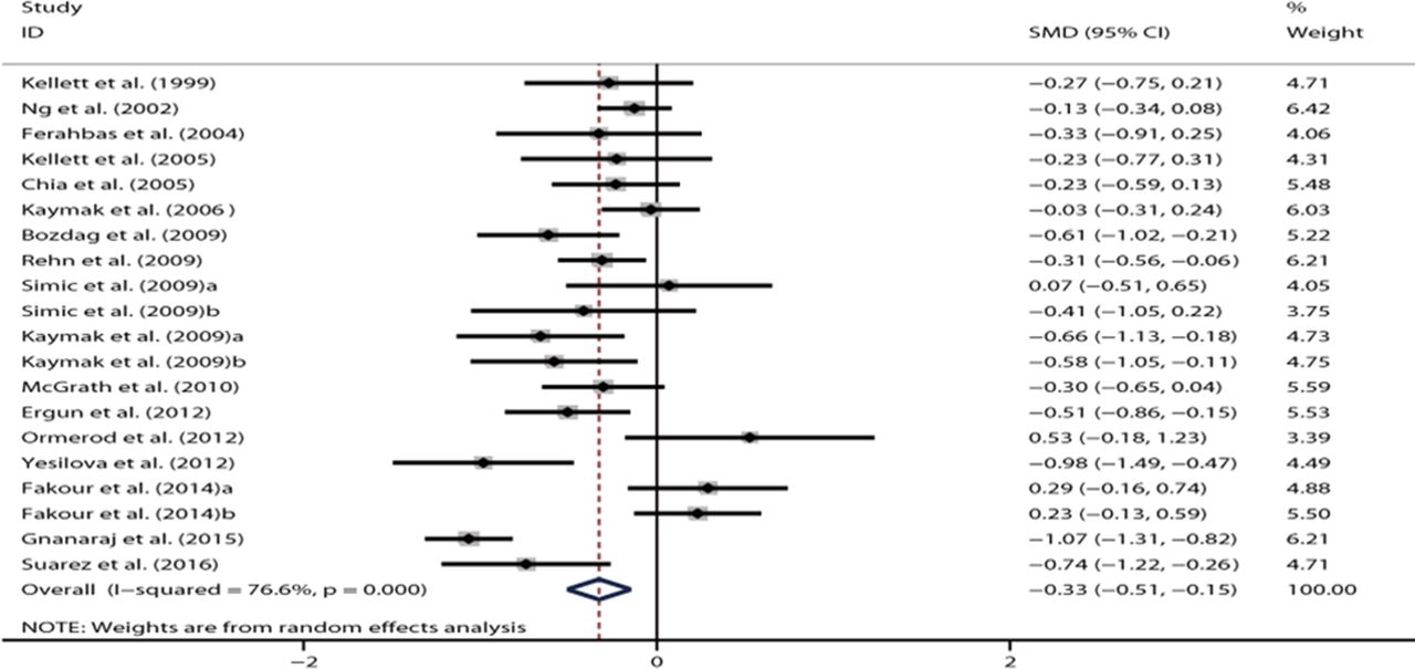 Use of isotretinoin and risk of depression in patients with