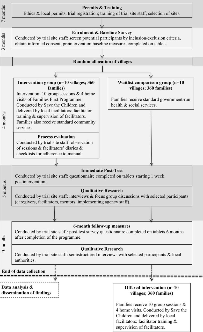Protocol for a cluster randomised controlled trial