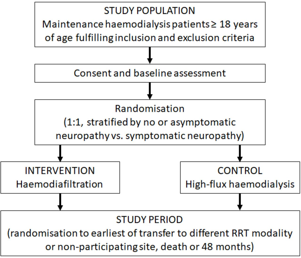 Randomised controlled trial of the impact of