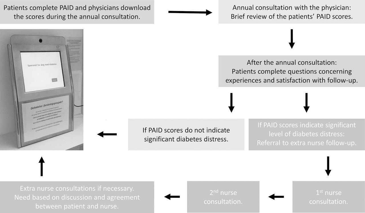 Use of patient-reported outcome measures (PROMs) in clinical