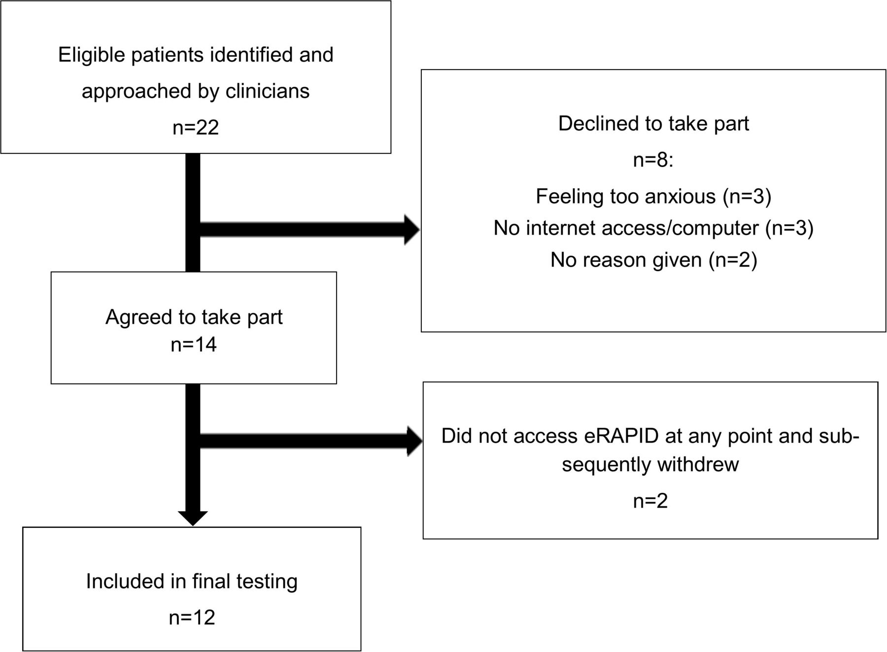 Online tool for monitoring adverse events in patients with cancer