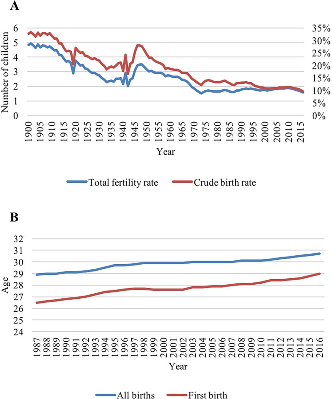 Fertility rates and the postponement of first births: a