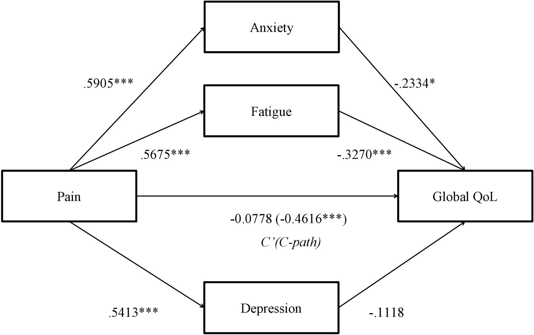 Parallel and serial mediation analysis between pain, anxiety