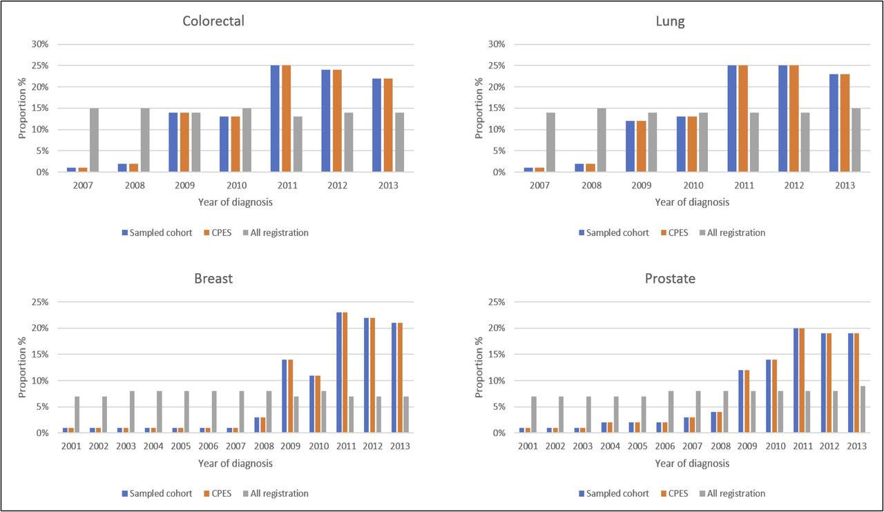 How Representative Are Colorectal Lung Breast And Prostate Cancer Patients Responding To The National Cancer Patient Experience Survey Cpes Of The Cancer Registry Population In England A Population Based Case Control Study