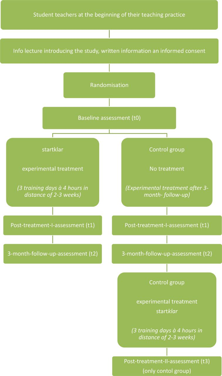 744d4d7b37b Mindfulness-based and cognitive-based stress prevention in student ...