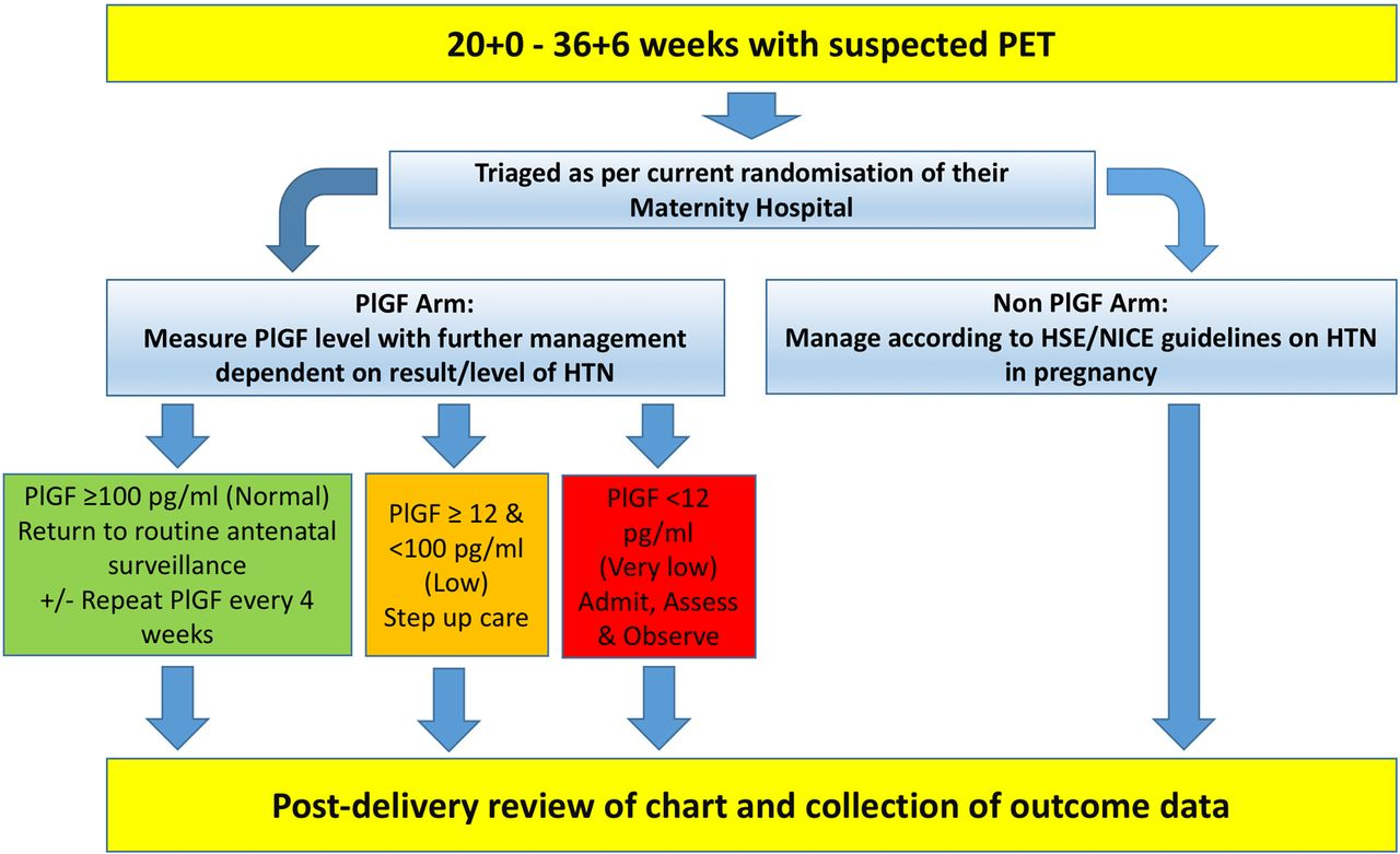 PARROT Ireland: Placental growth factor in Assessment of women with