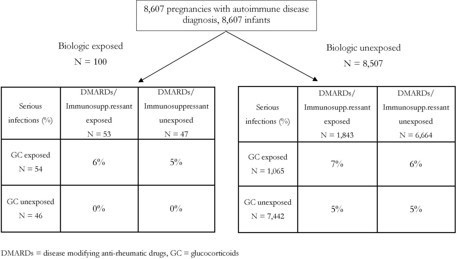 Type Timing Of Maternal Infection >> Use Of Biologics During Pregnancy And Risk Of Serious Infections In