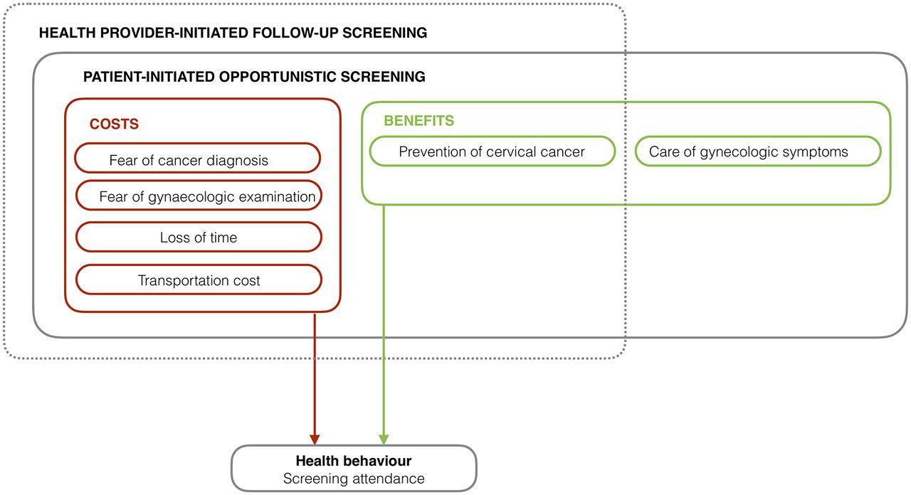 Competing needs: a qualitative study of cervical cancer screening