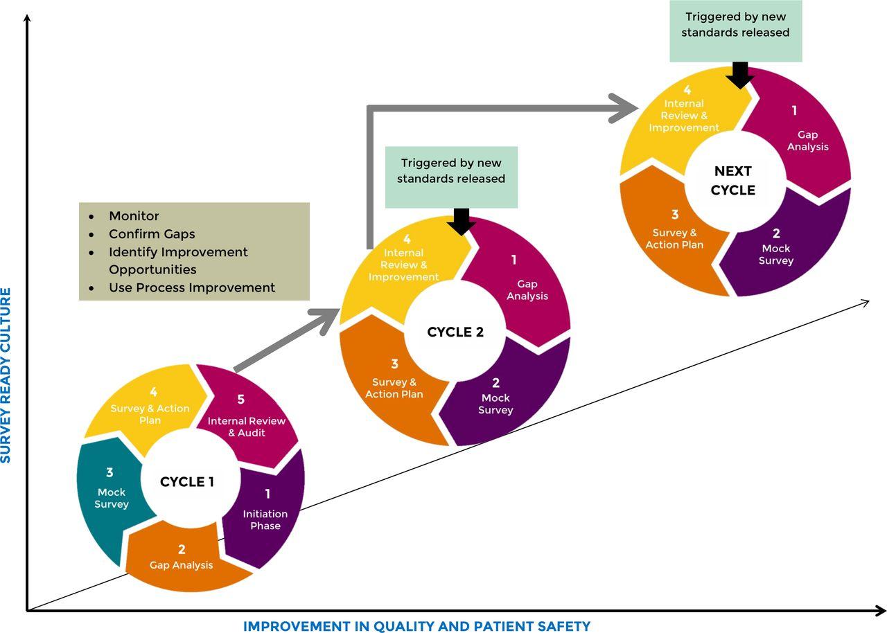 Impact of repeated hospital accreditation surveys on quality