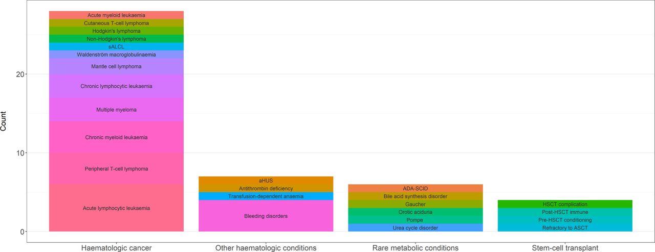 Characteristics of non-randomised studies using comparisons