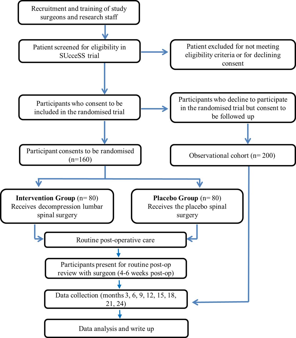 SUcceSS, SUrgery for Spinal Stenosis: protocol of a
