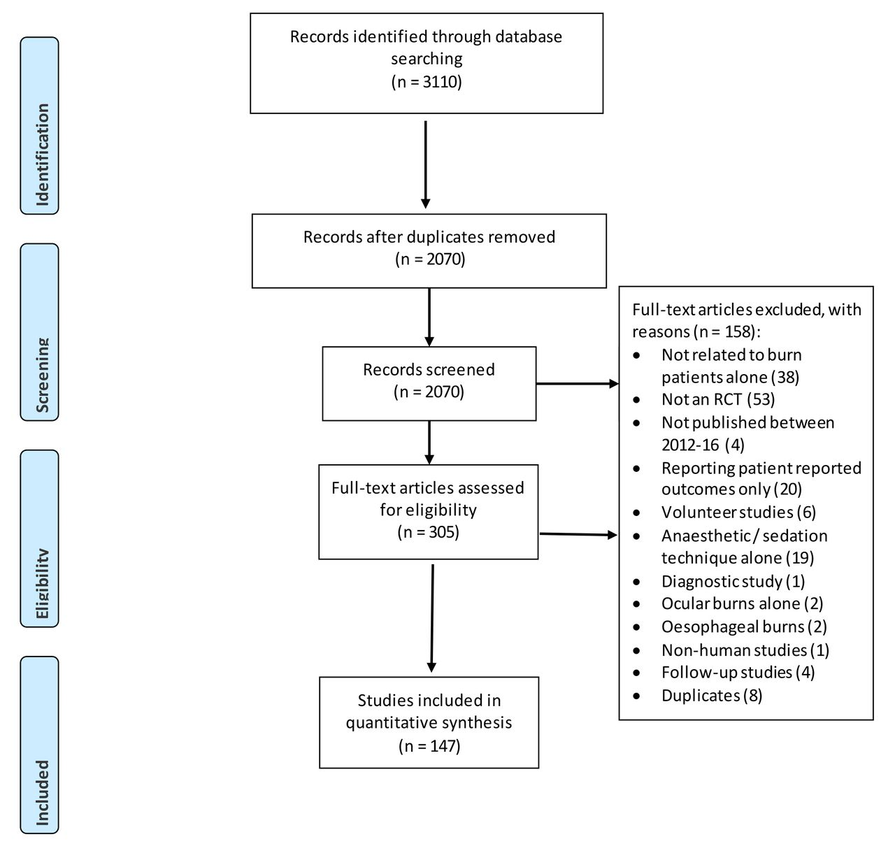 Systematic review of clinical outcome reporting in randomised