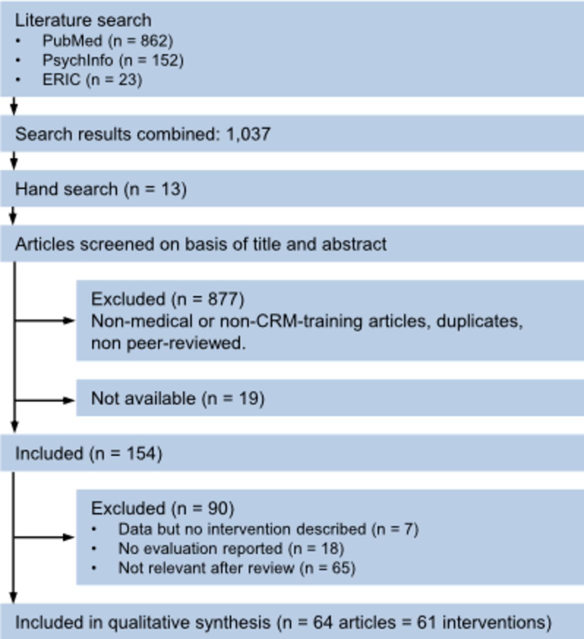 Crew resource management training in healthcare: a systematic review