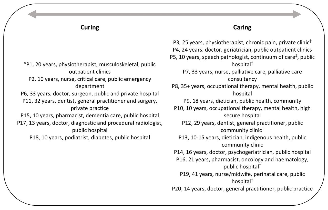Healthcare professionals' perceptions of learning