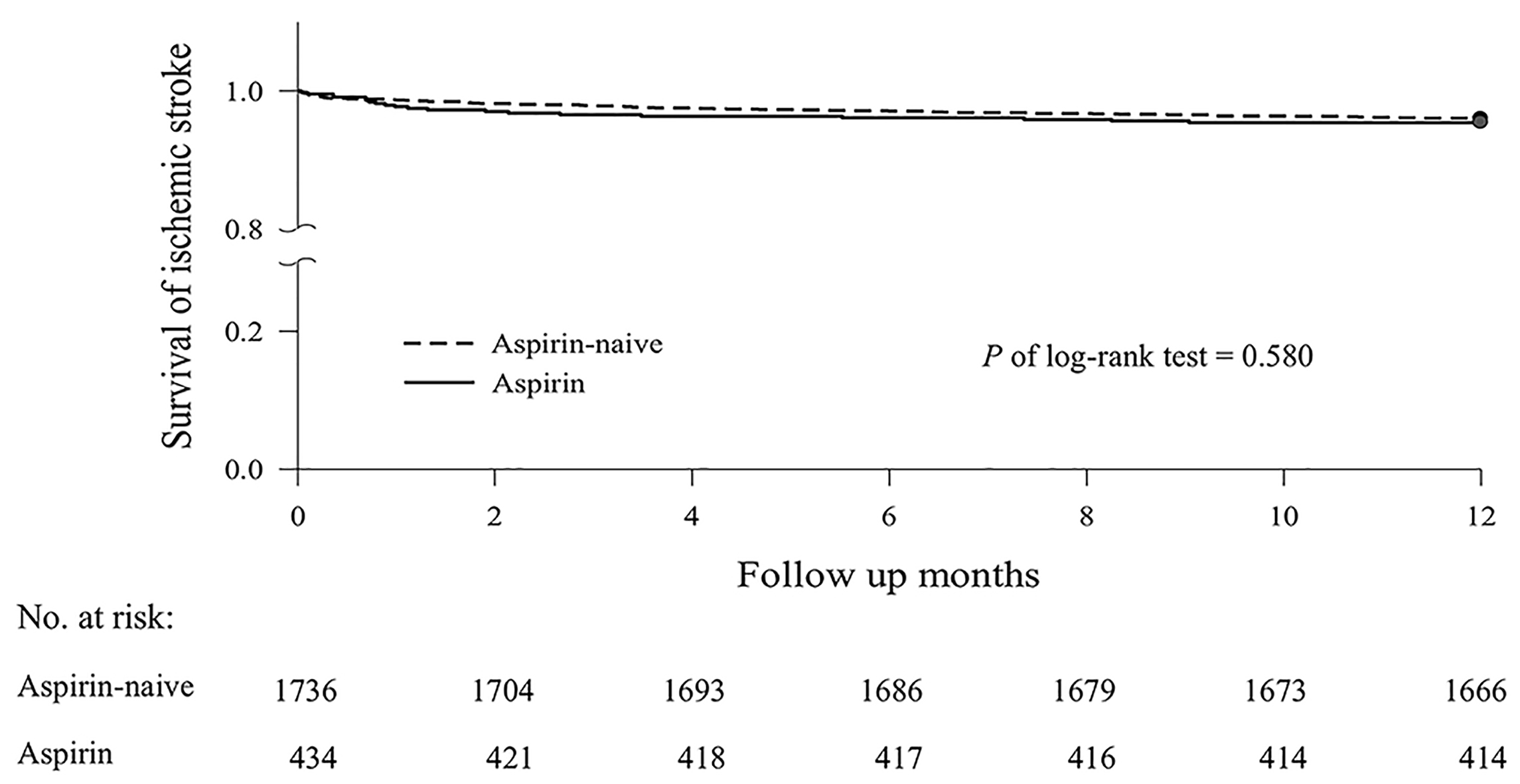Aspirin use in central retinal arterial occlusion to prevent