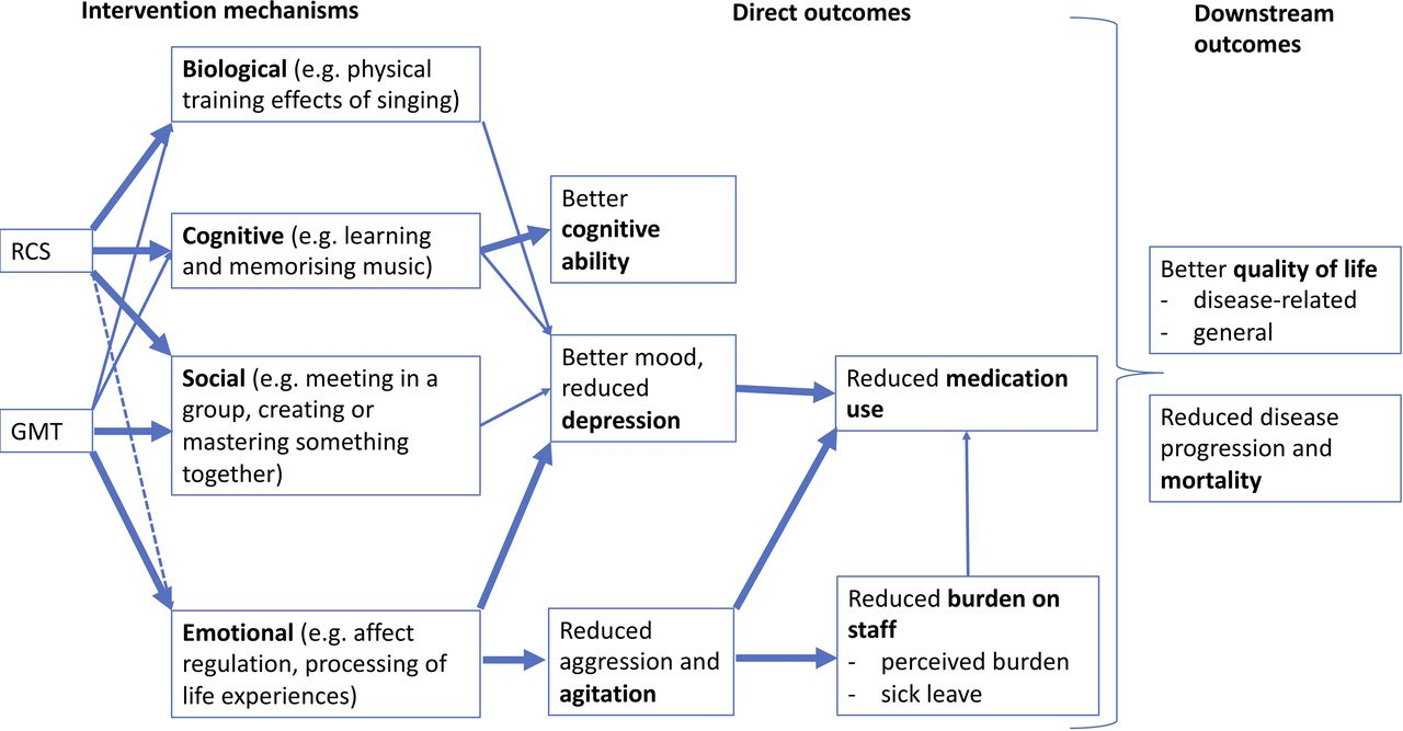 Music Interventions for Dementia and Depression in ELderly care