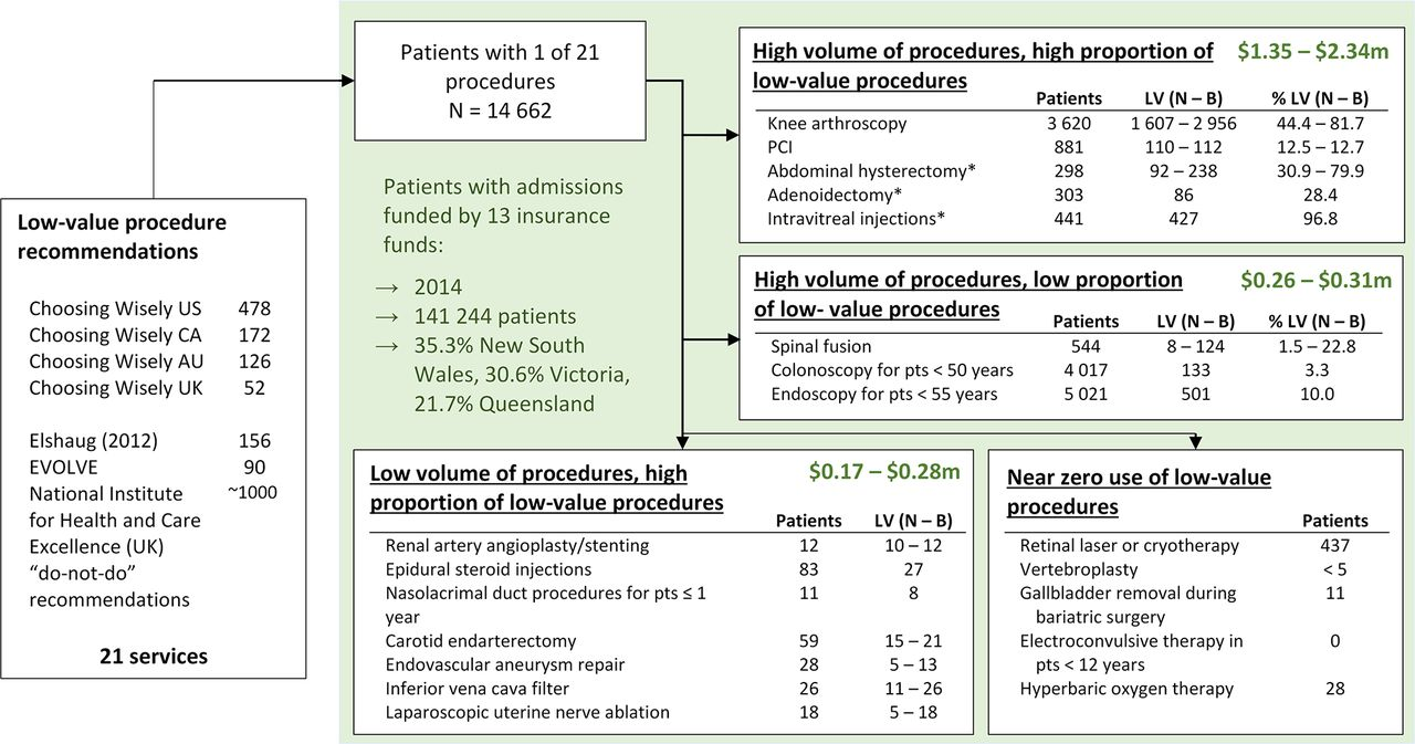 Measuring 21 low-value hospital procedures: claims analysis of