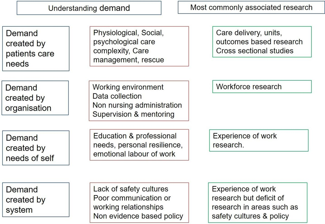 Determining acute nurse staffing: a hermeneutic review of an