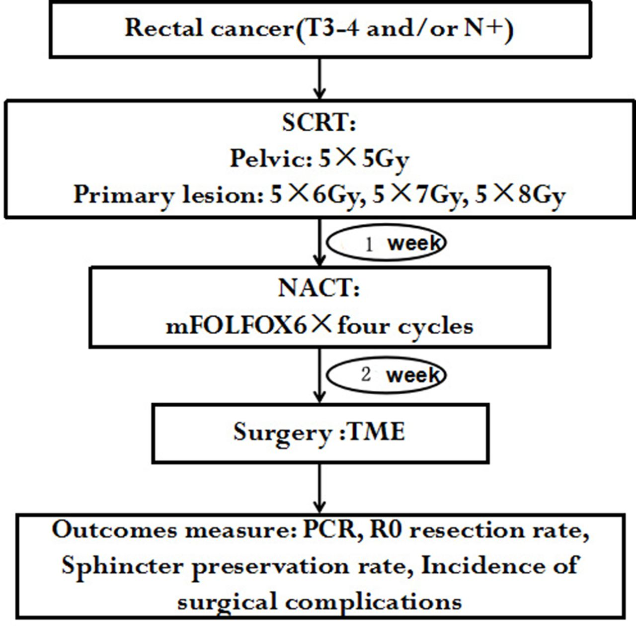 Dose escalation of preoperative short-course radiotherapy followed