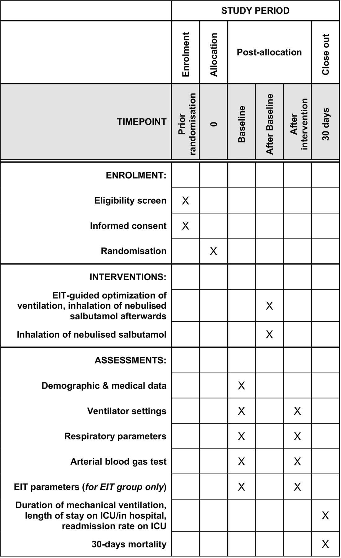 Evaluation of inhaled salbutamol effectiveness under