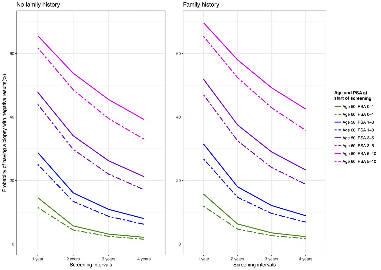 The impact of different prostate-specific antigen (PSA) testing intervals  on Gleason score at diagnosis and the risk of experiencing false-positive  biopsy recommendations: a population-based cohort study | BMJ Open