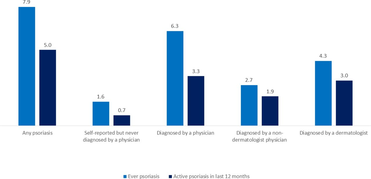 Prevalence and characteristics of psoriasis in Denmark: findings