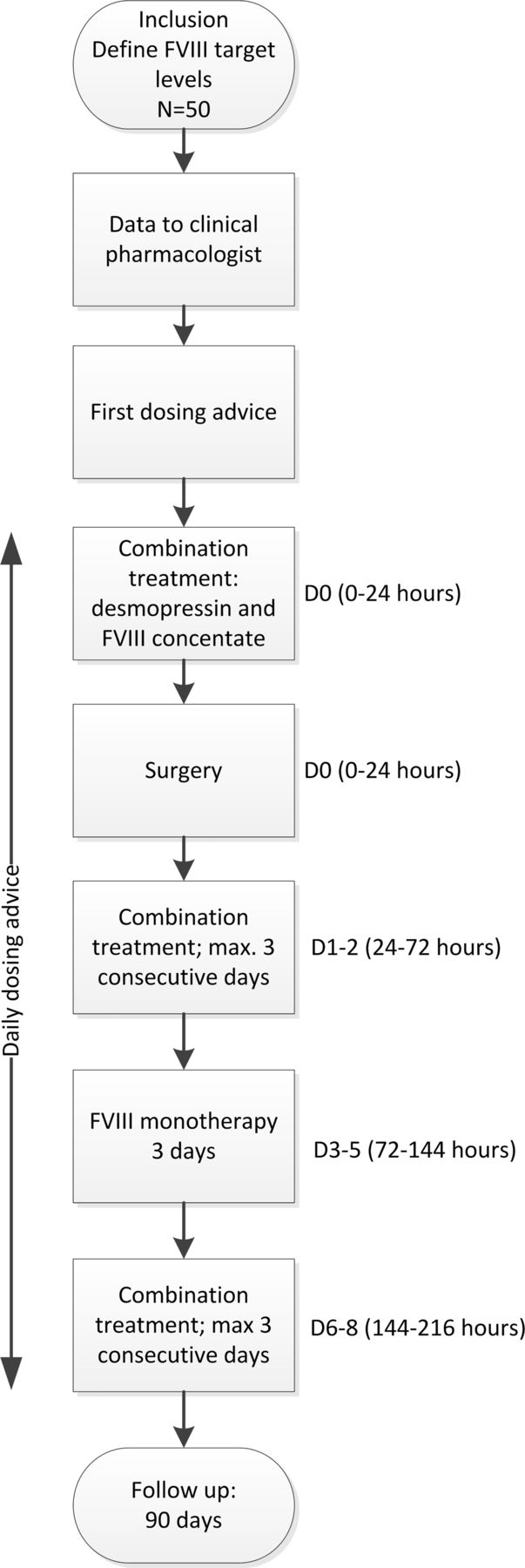 Desmopressin treatment combined with clotting factor VIII