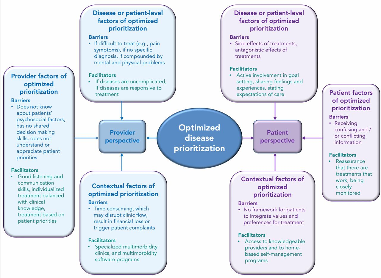 Underlying mechanisms of complex interventions addressing the care