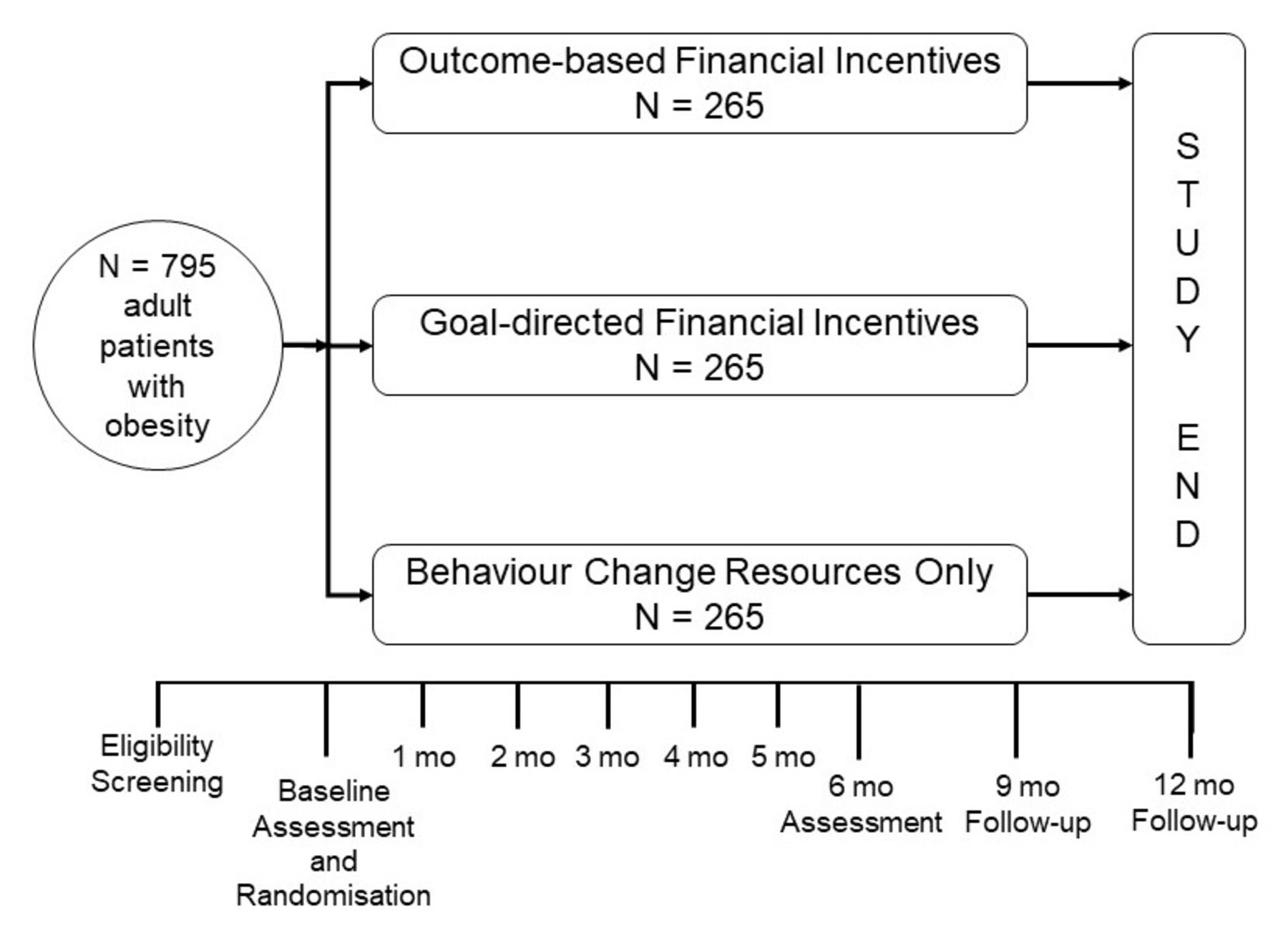 Goal-directed versus outcome-based financial incentives for