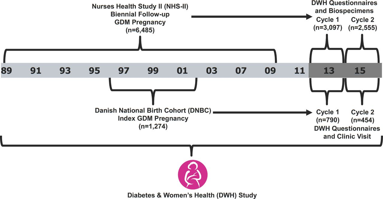 essay diabetes drugs us cardiology review with figure from