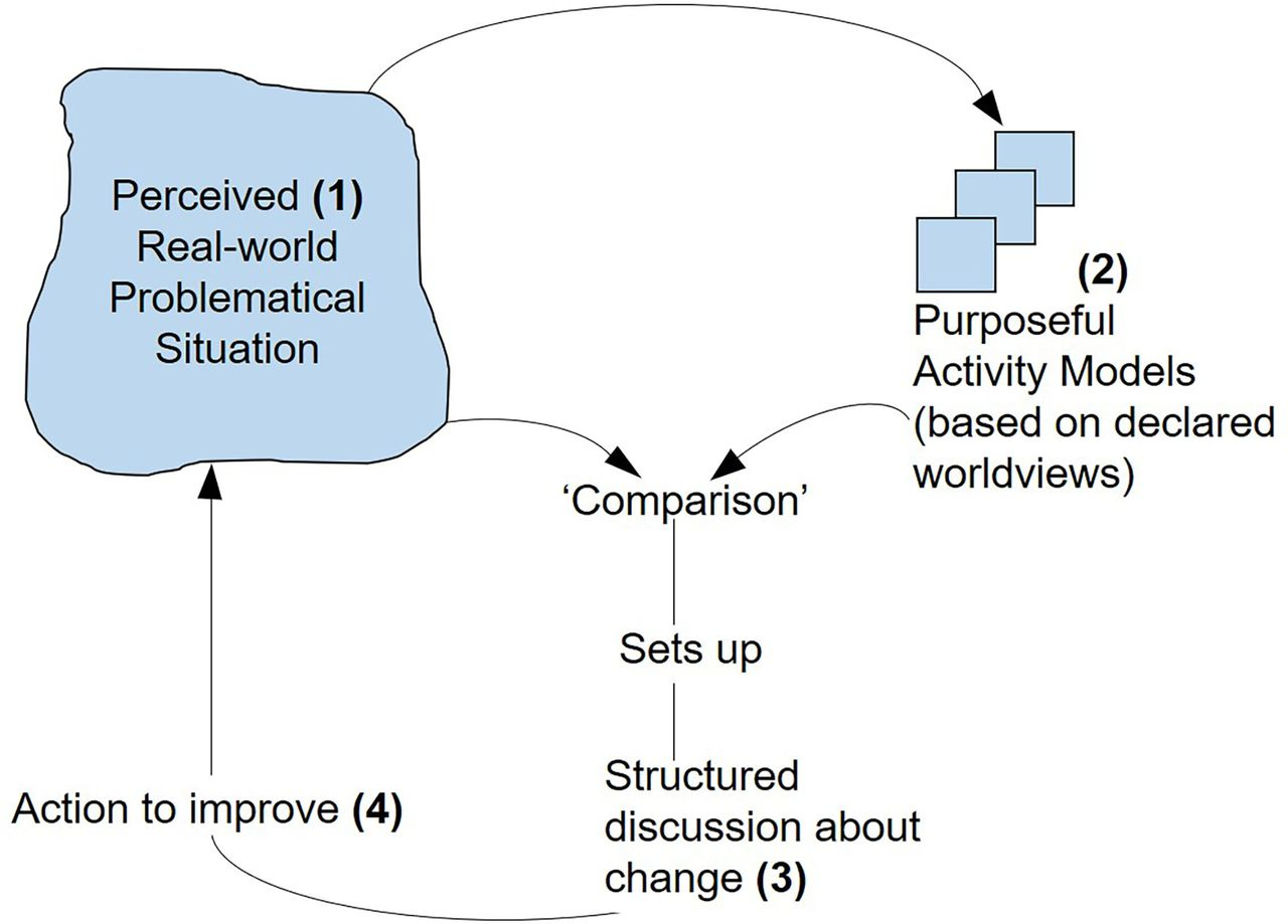Mapping the use of soft systems methodology for change ...