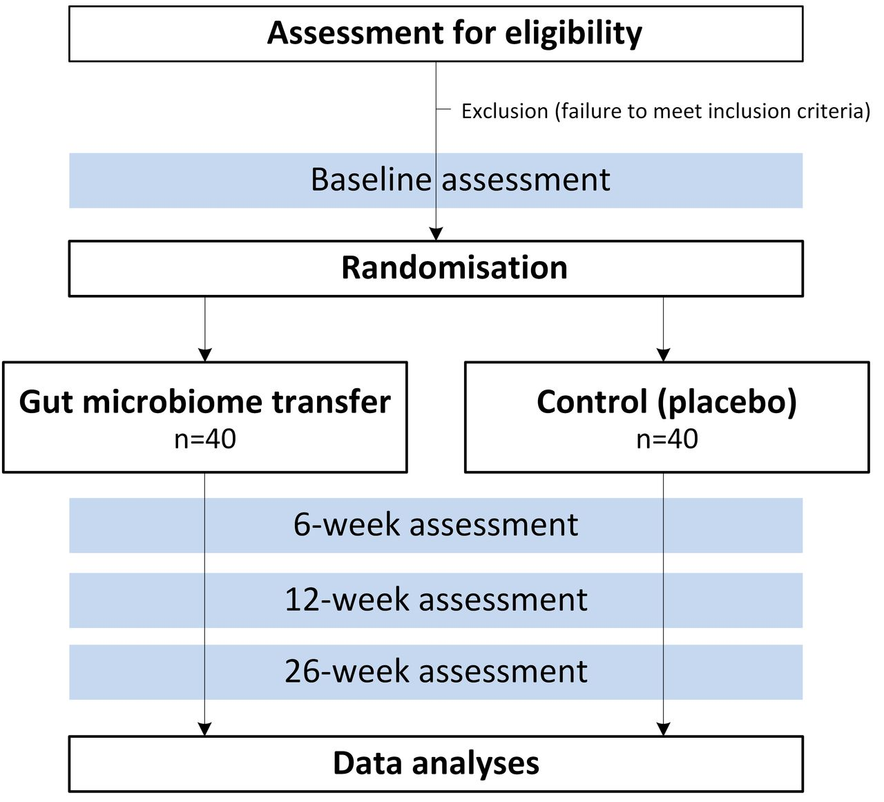 Protocol for the Gut Bugs Trial: a randomised double-blind