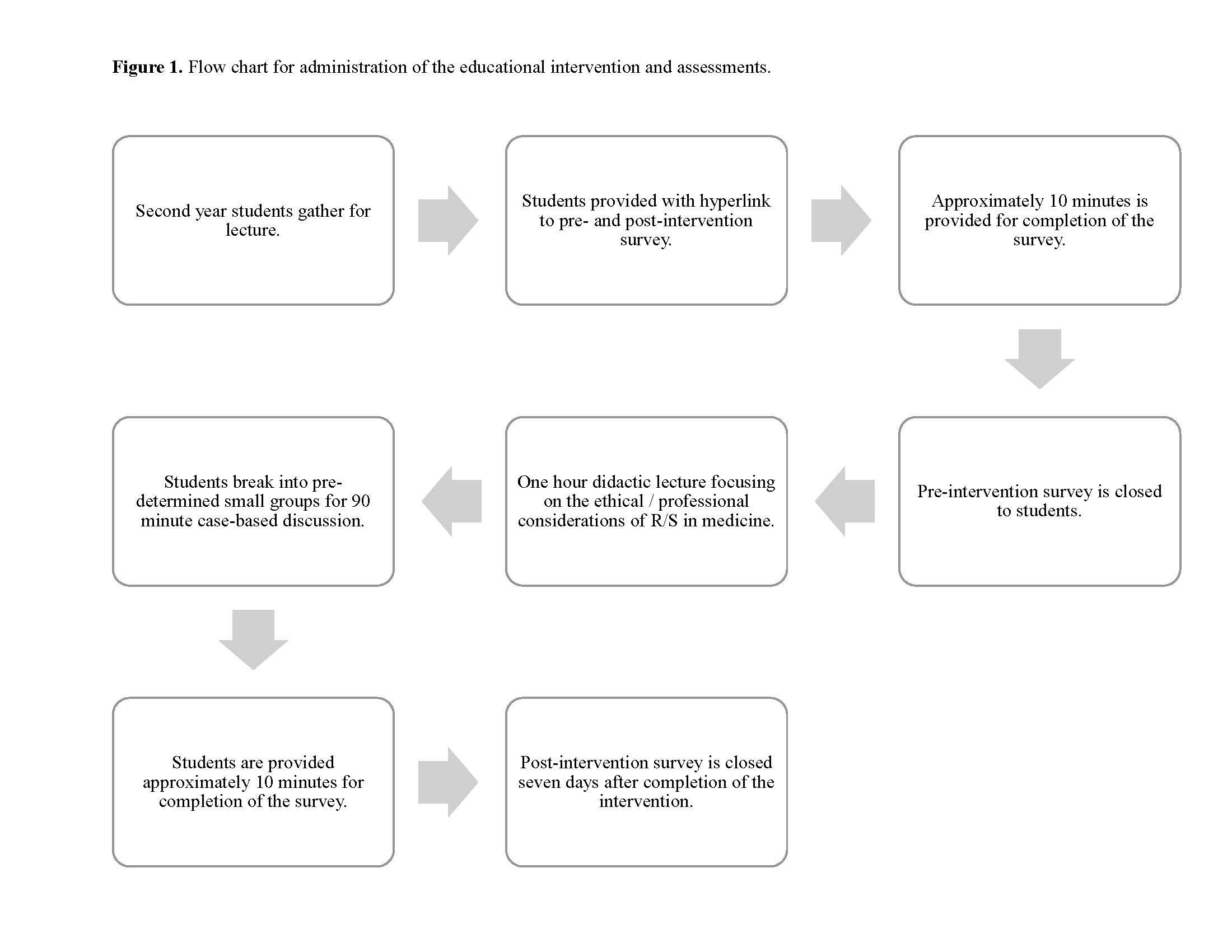 Efficacy of an educational intervention on students' attitudes