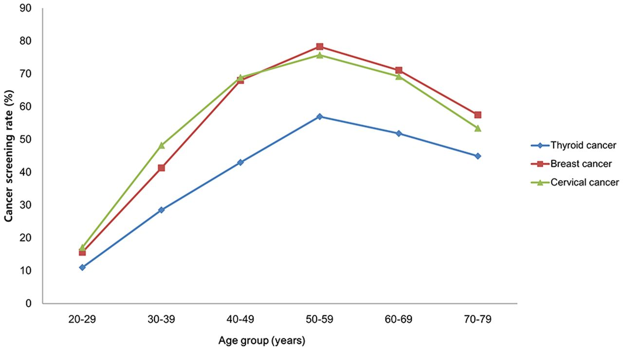 Determinants of undergoing thyroid cancer screening in Korean women