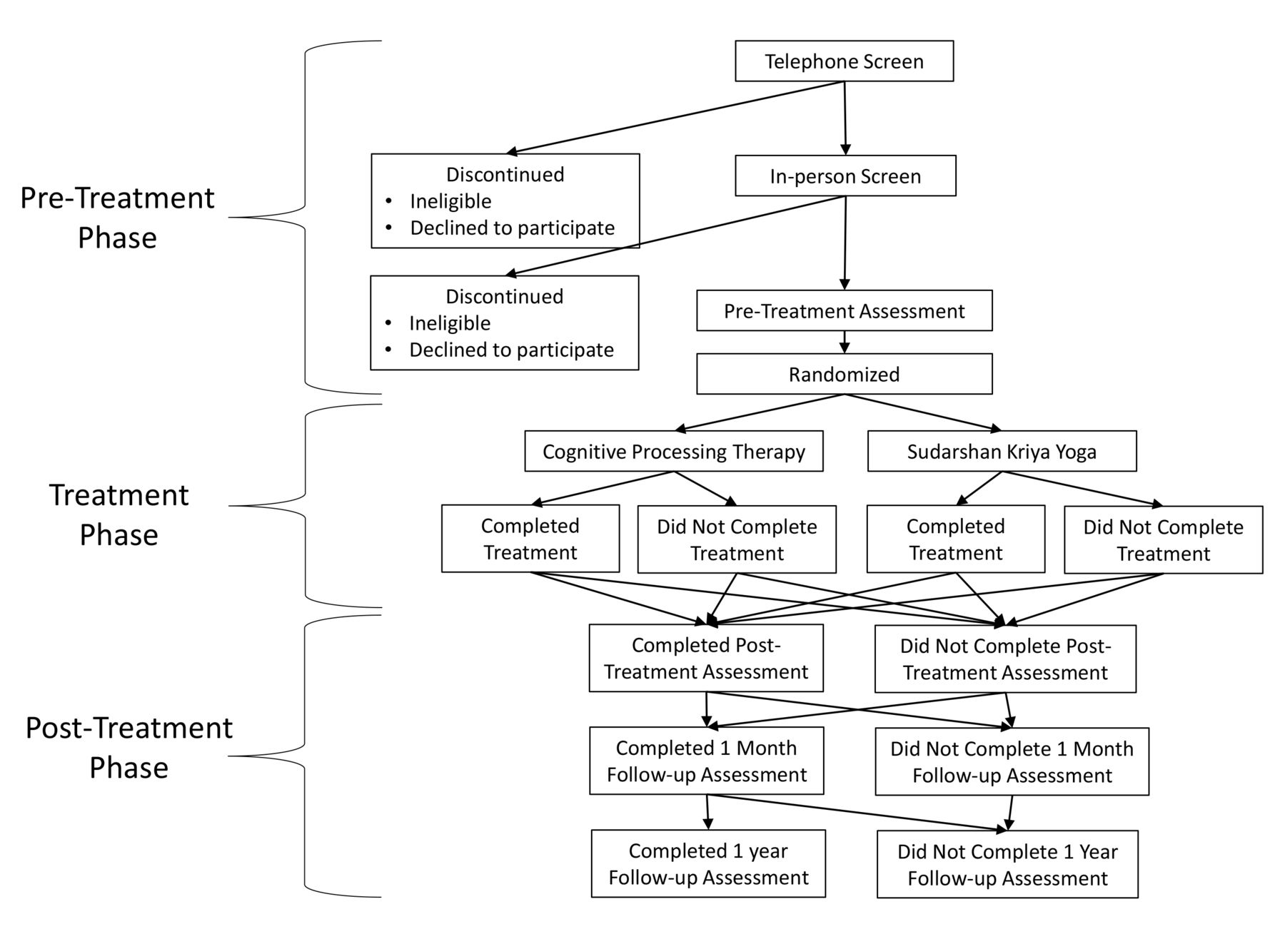 Study protocol for a non-inferiority randomised controlled