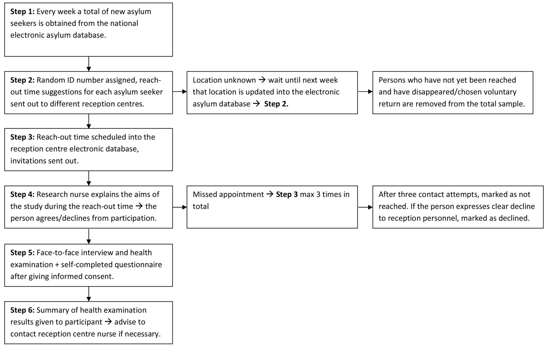 Asylum seekers health and wellbeing (TERTTU) survey: study protocol